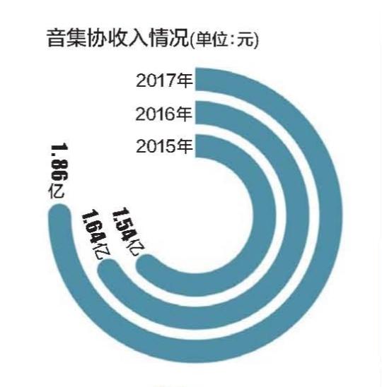 KTV向音集协交费十年 仍用盗版曲库,版权费去哪了?