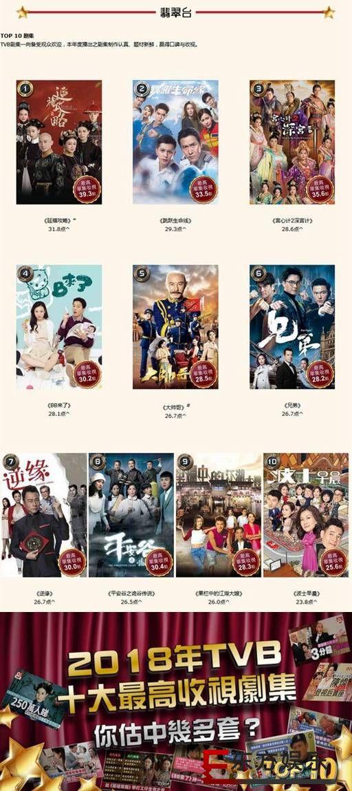 TVB2018收视榜公布 《延禧攻略》成年度收视冠军!