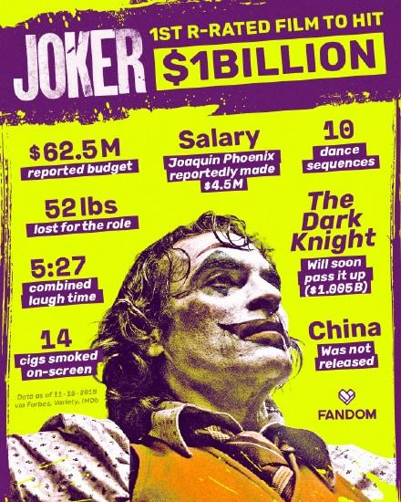 小丑票房破10亿 已揽下金狮奖口碑炸裂